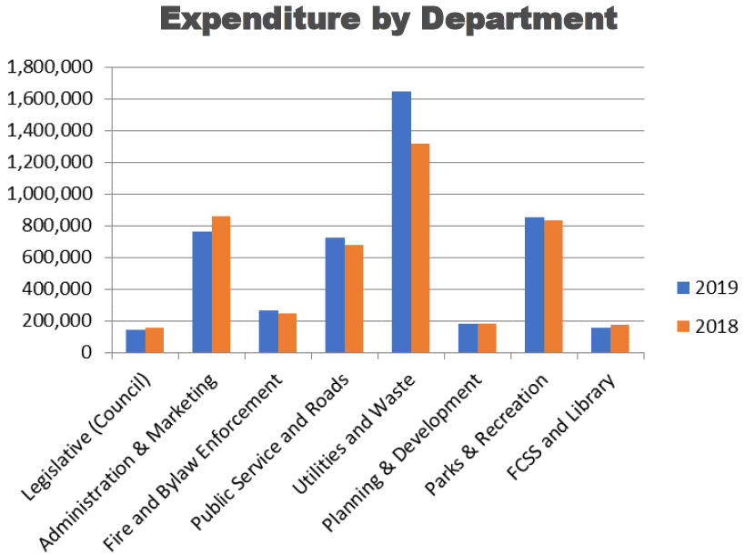 Expenditure by Dept 2018